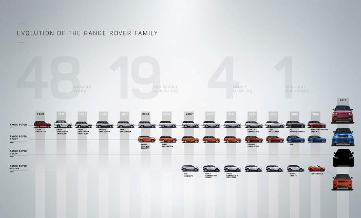 famille Land rover